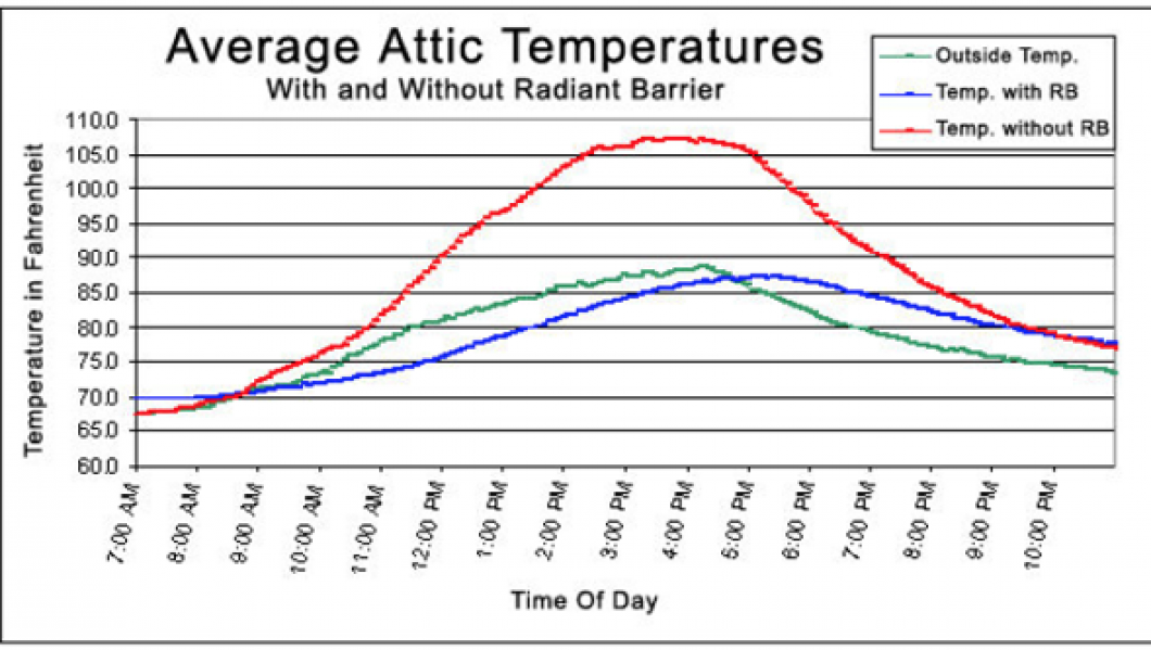 attic temperatures